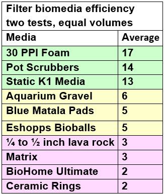 7.1.4.-filter-biomedia-efficiency.jpg