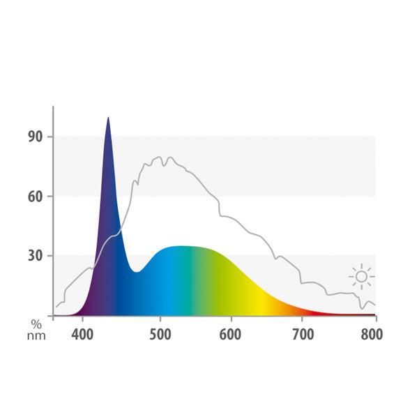 fg_juwel_aquarium_LED_Tubes_Day_spektrum(1)-l.jpg