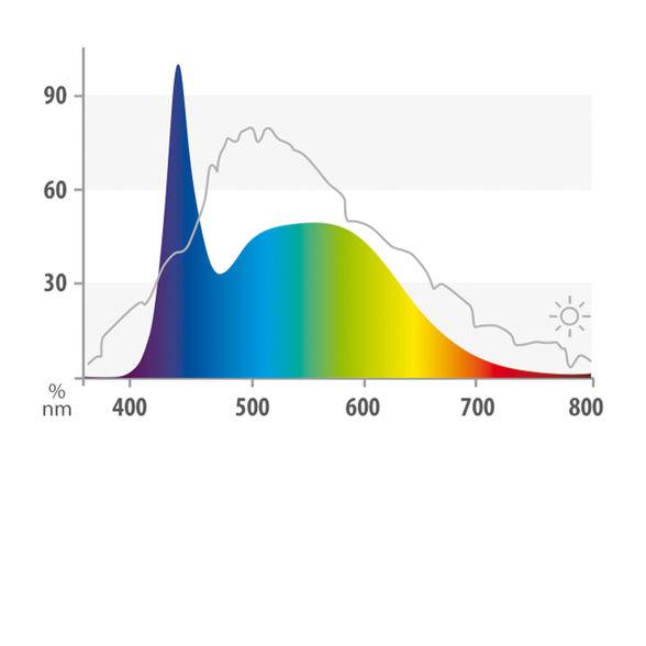 fg_juwel_aquarium_LED_Tubes_Nature_spektrum(3)-l.jpg