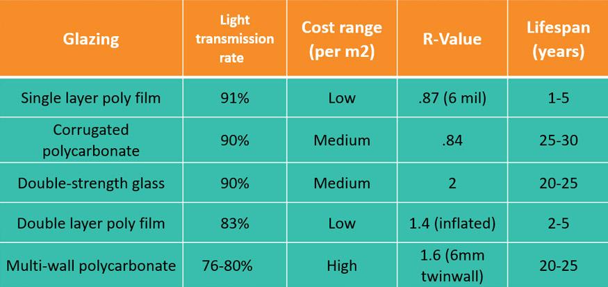 greenhouse-transmission-rates.jpg