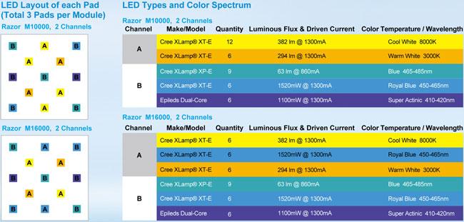 razor-led-layout.jpg